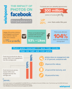 The impact of Photos on Facebook - missusbarnes.com