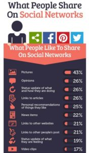 Popular Content - What people share on SM - missusbarnes.com